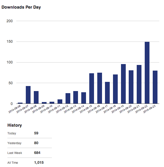 Related Posts for WordPress Download Stats